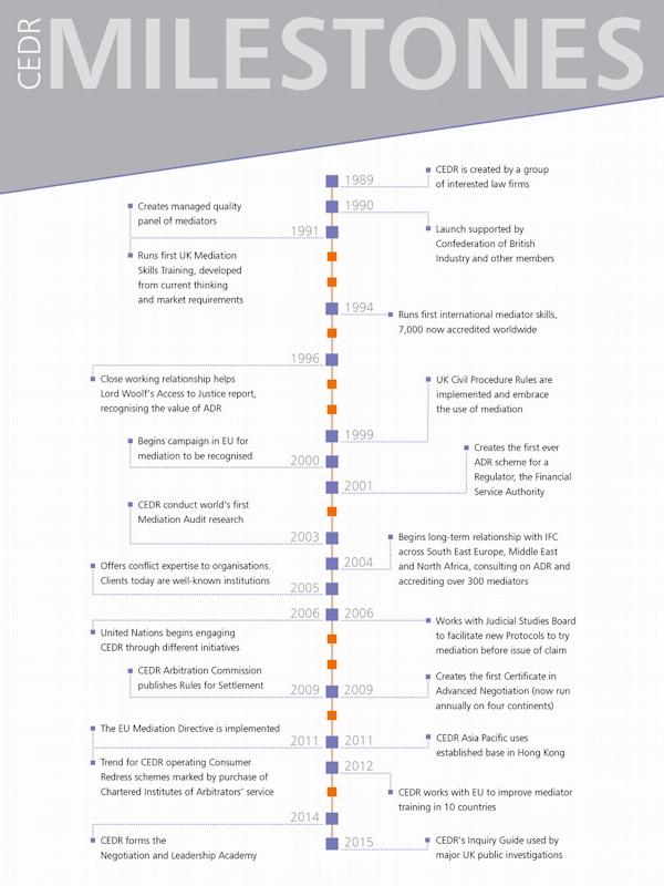 CEDR timeline